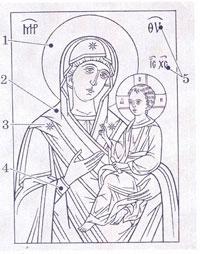 Иконография Божией Матери